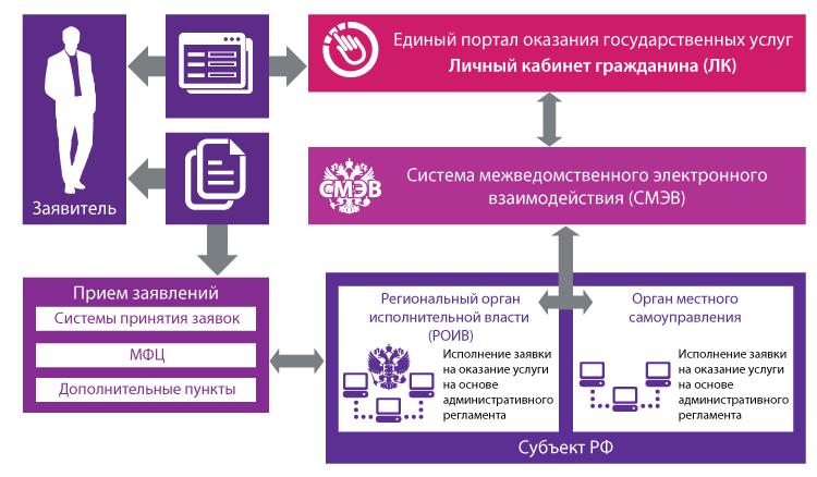 Схема процесса предоставления государственной услуги