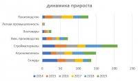 Динамика прироста промышленных объектов в ленинградской области в разрезе отраслей